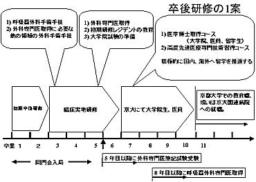 鳥取 大学 医学部 シラバス